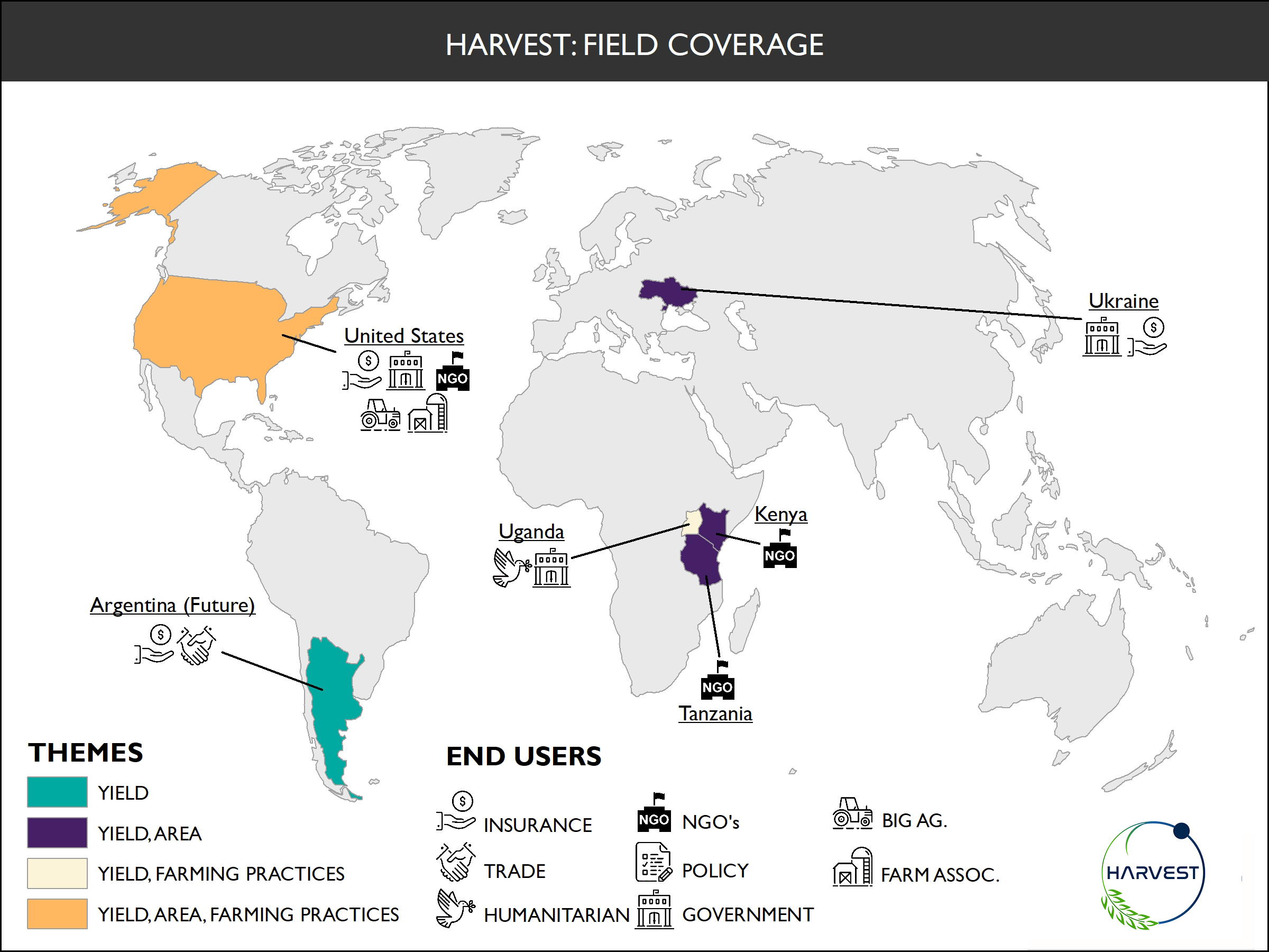 Harvest Field Coverage