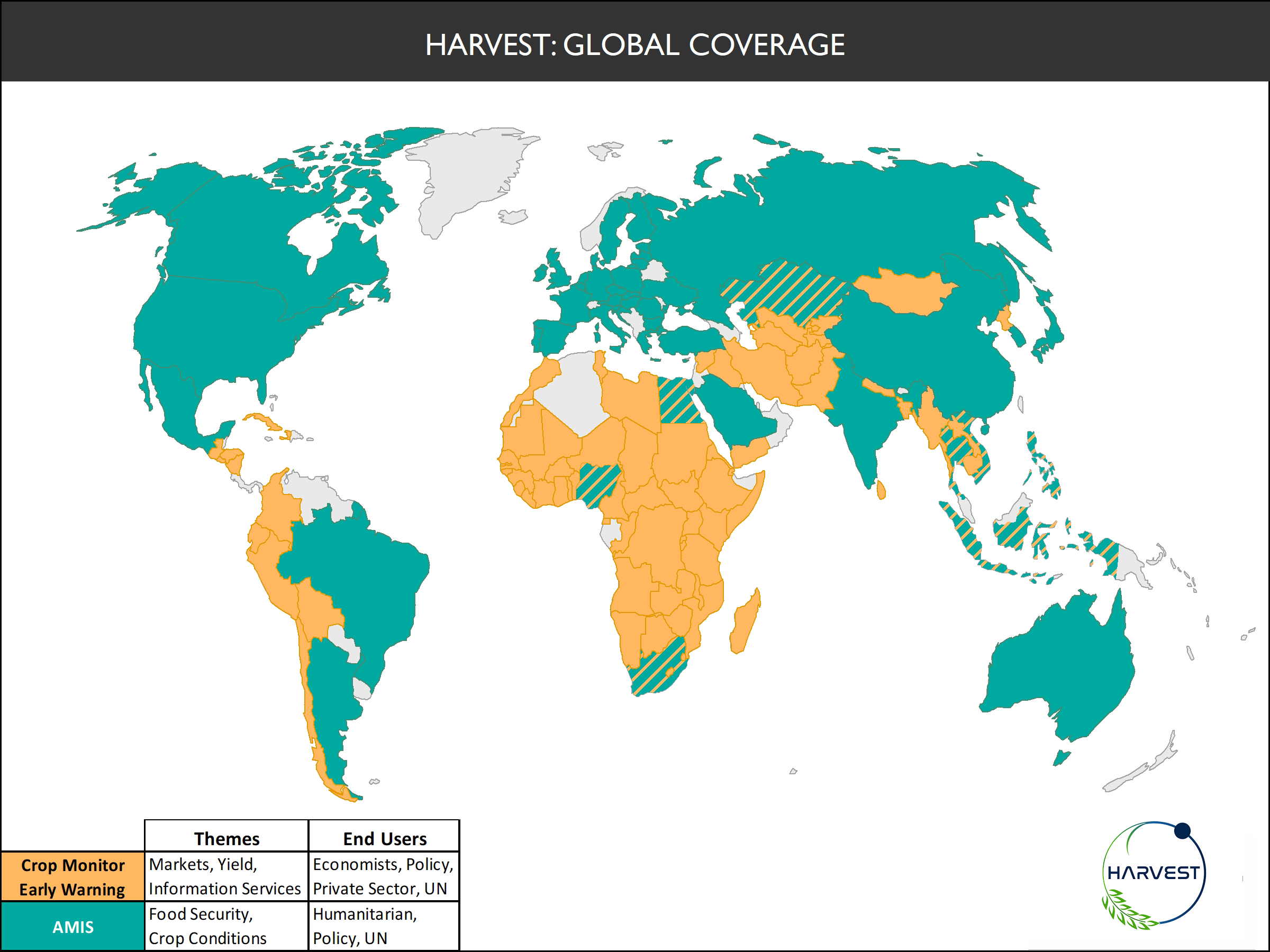 Harvest Global Coverage