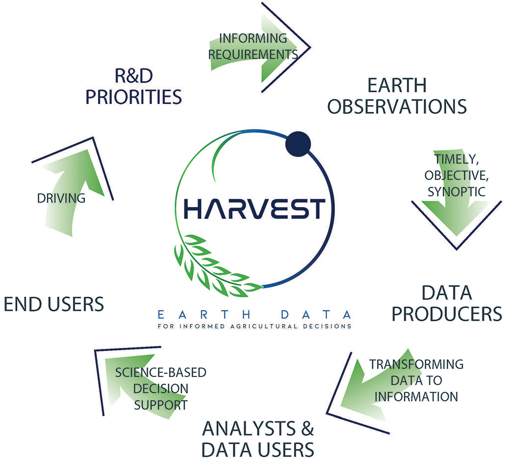 Harvest Cycle