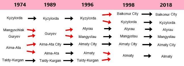 Example of Kazakhstan ag stat boundary changes, 1979-present