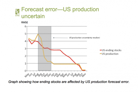 Graph showing how ending stocks are affected by US production forecast error.